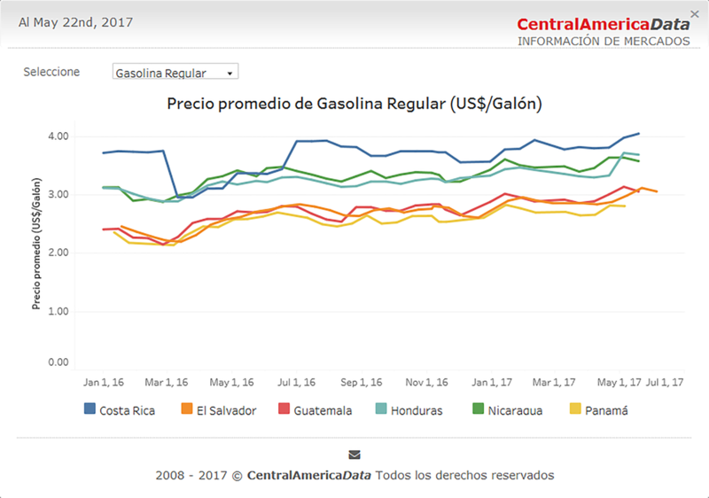 Central American Data Gasoline Chart.png