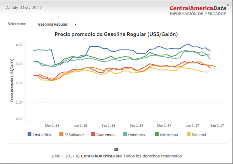 Gasoline Price Chart.png